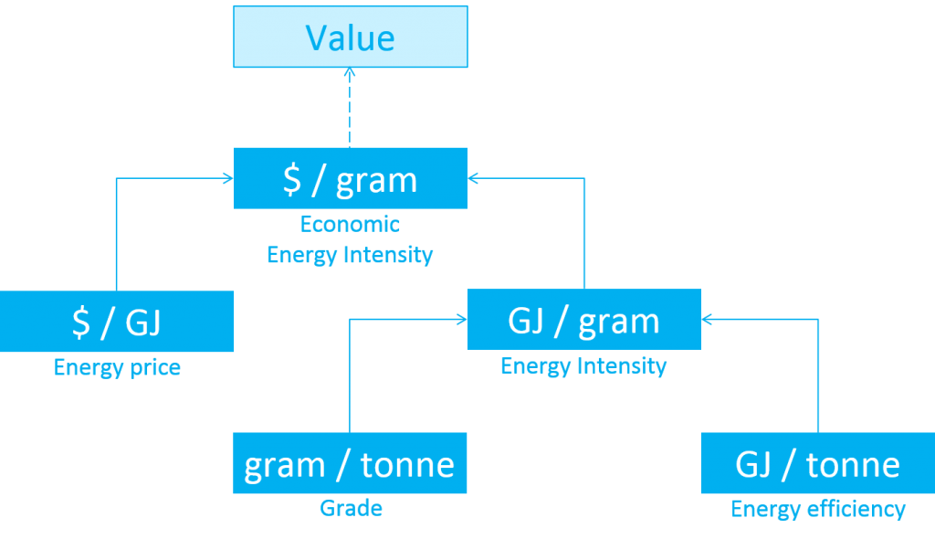 Energy Efficient Mines graph